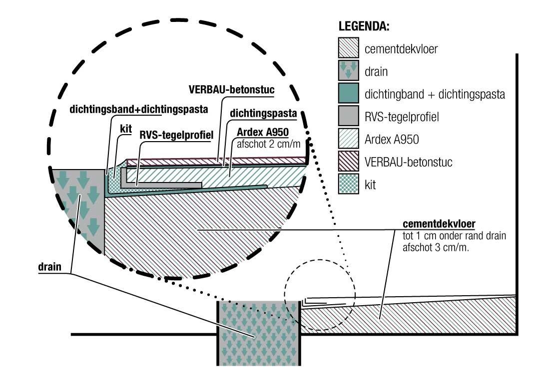 Hoe zorg je voor de juiste uitgangssituatie voor een douchevloer die je wilt afwerken met VERBAU-betonstuc?